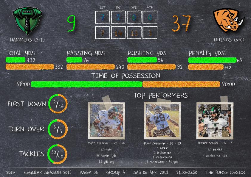 Articolo-14-9.04.19-Week6-HAM9vs37RHI-infografica-stats