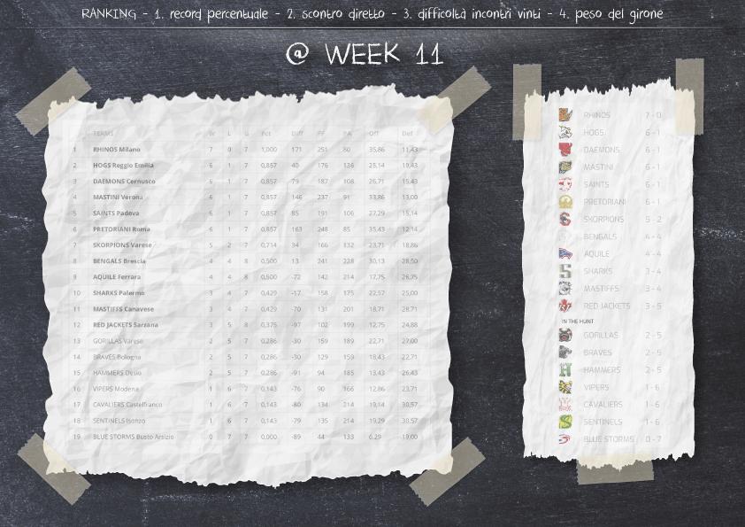 Articolo-25-22.05.19-Week9-HAM0vs25MAS-ranking